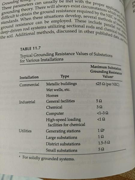 Click image for larger version.  Name:Ground-resistance-values.jpg Views:10 Size:89.4 KB ID:415