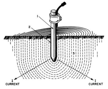 Click image for larger version.  Name:ground-rod-current-figure.jpg Views:1224 Size:71.0 KB ID:77