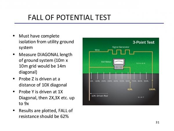 Click image for larger version.  Name:ground-resistance-measurement-22-638.jpg Views:21 Size:60.3 KB ID:184