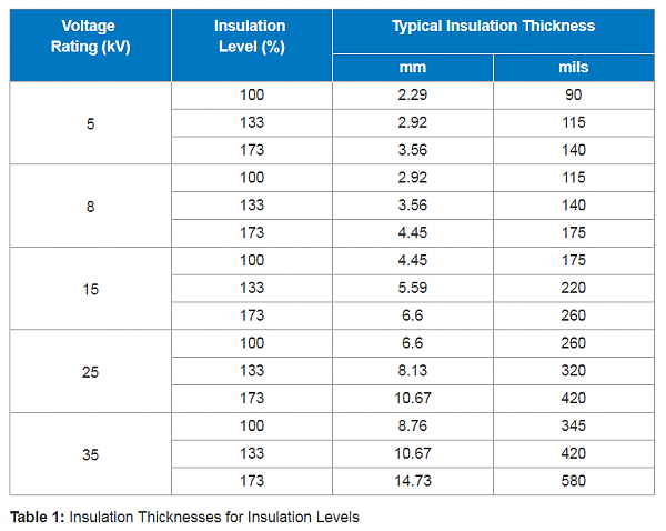 Click image for larger version.  Name:mv-cable-insulation-thickness-table.png Views:32 Size:11.3 KB ID:256