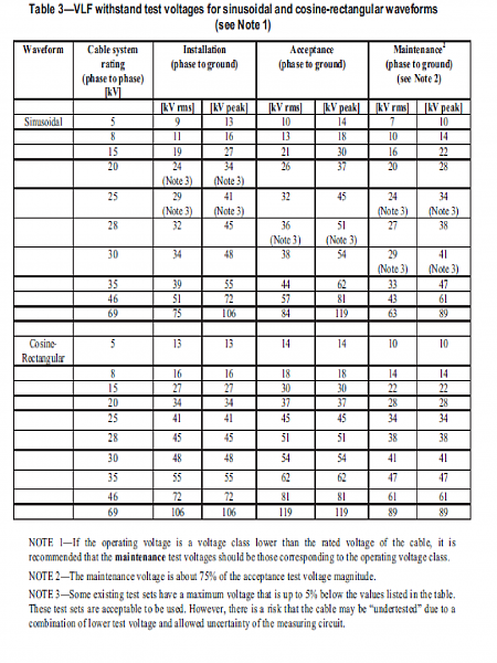 Click image for larger version.  Name:IEEE 400.2 Table 3.png Views:4 Size:176.7 KB ID:393