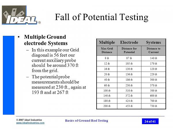 Click image for larger version.  Name:Fall+of+Potential+Testing.jpg Views:16 Size:91.4 KB ID:183